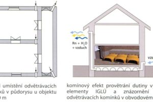 Systém IGLÚ odstraní vlhkost a radon z vnitřku stavby